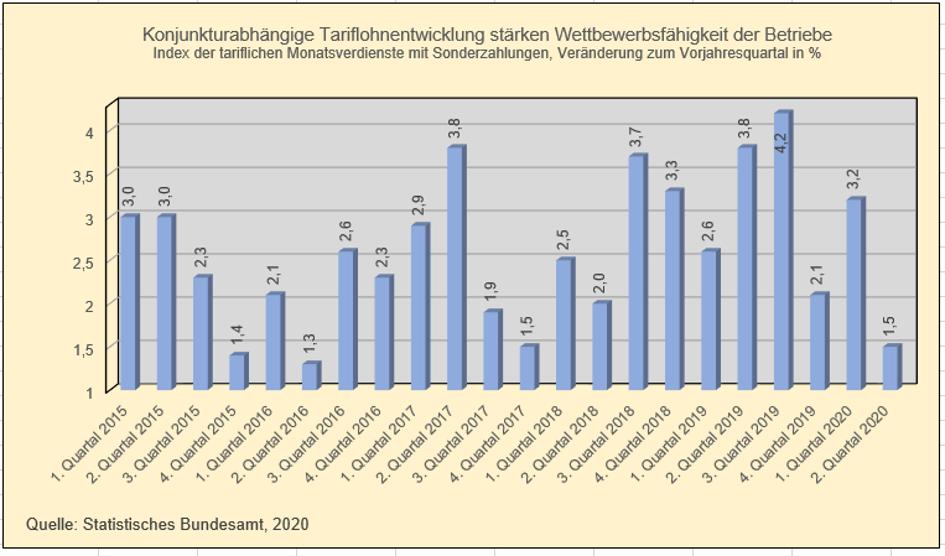 Quelle: Statistisches Bundesamt, 2020