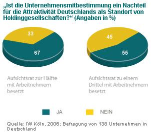 Bda Arbeitgeber Grafik Unternehmensmitbestimmung 2009 04 30