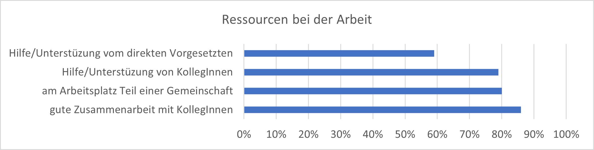 "Ausmaß der Ressource ""Soziale Unterstützung"" im Betrieb (BAuA,2020b)"